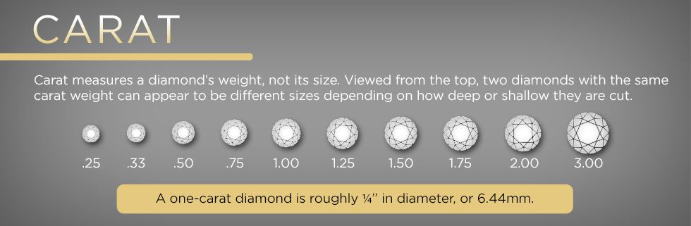 Carat measures a diamond's weight, not its size.