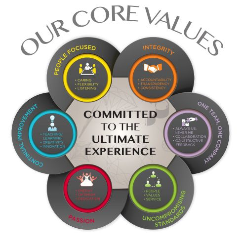 Shane Co. Core Values