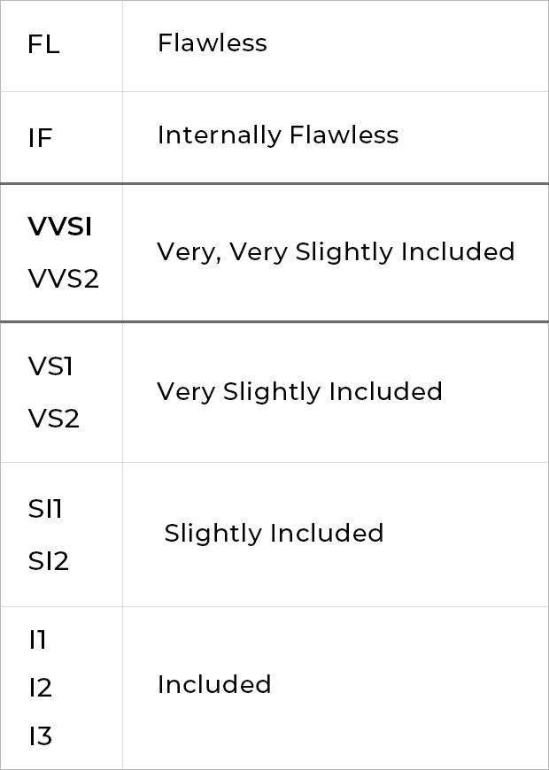 Diamonds 101 Clarity Rating VVS1 for Desktop